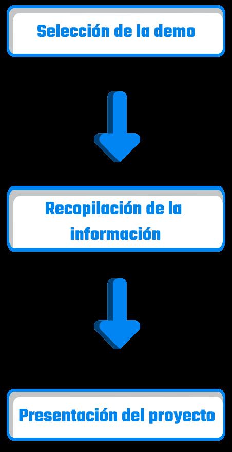 Diagrama flujo de trabajo servicio diseño express 3