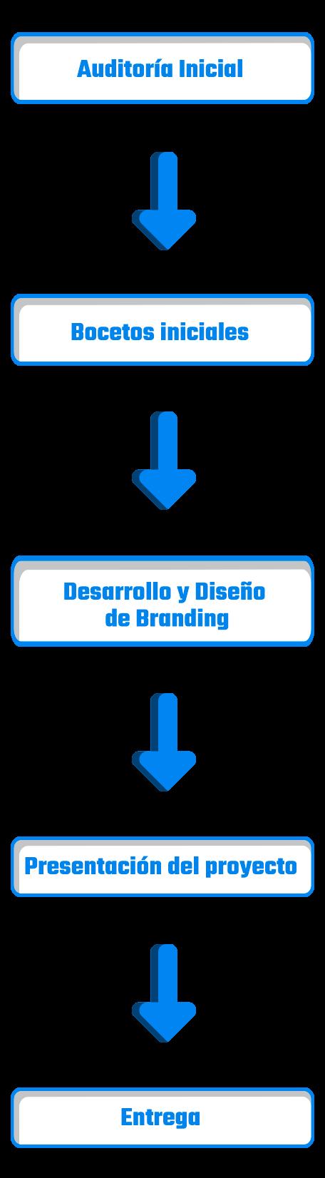 Diagrama de flujo de trabajo servicio diseño grafico y branding 3