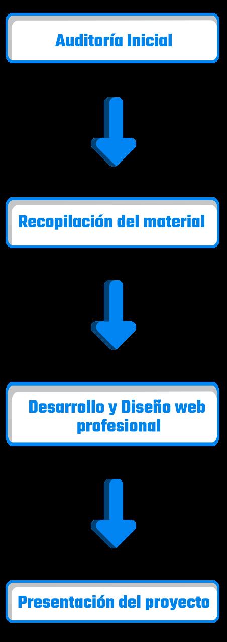 Diagrama flujo de trabajo servicio diseño web profesional